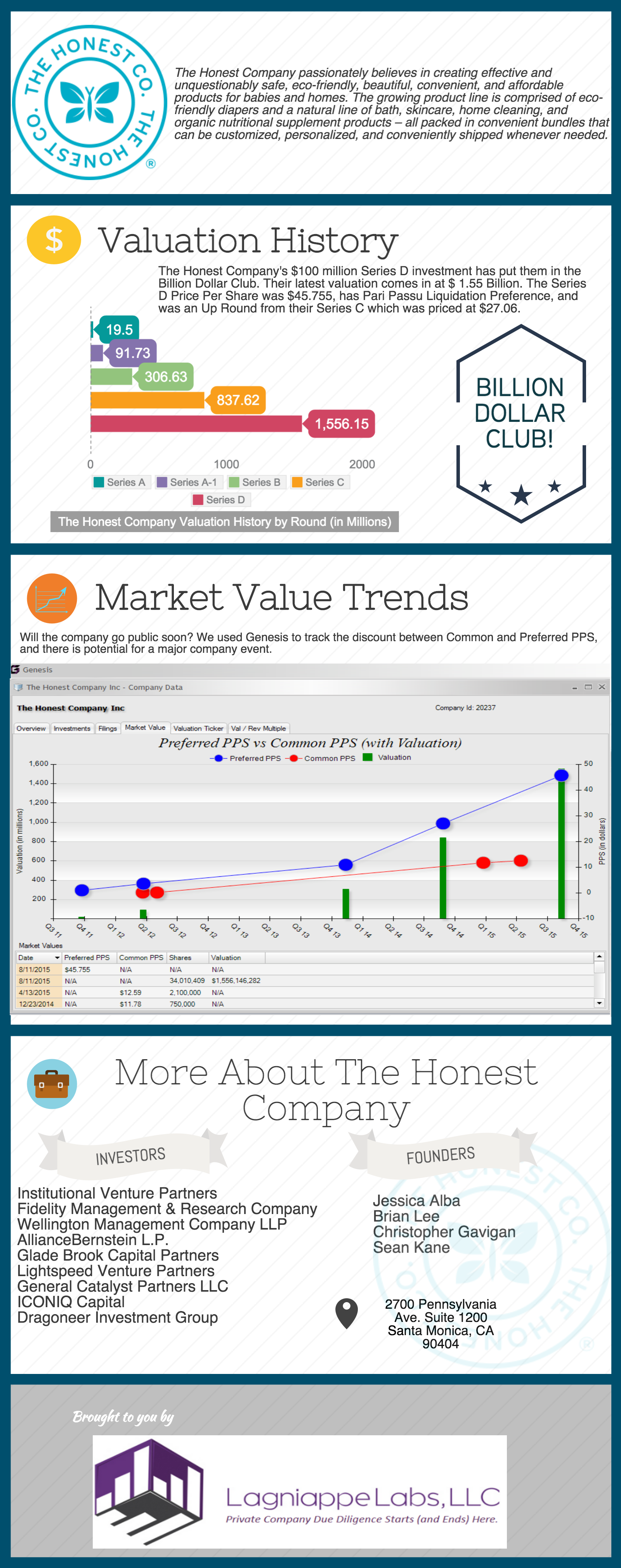 Honest Company valuation pricing private market data
